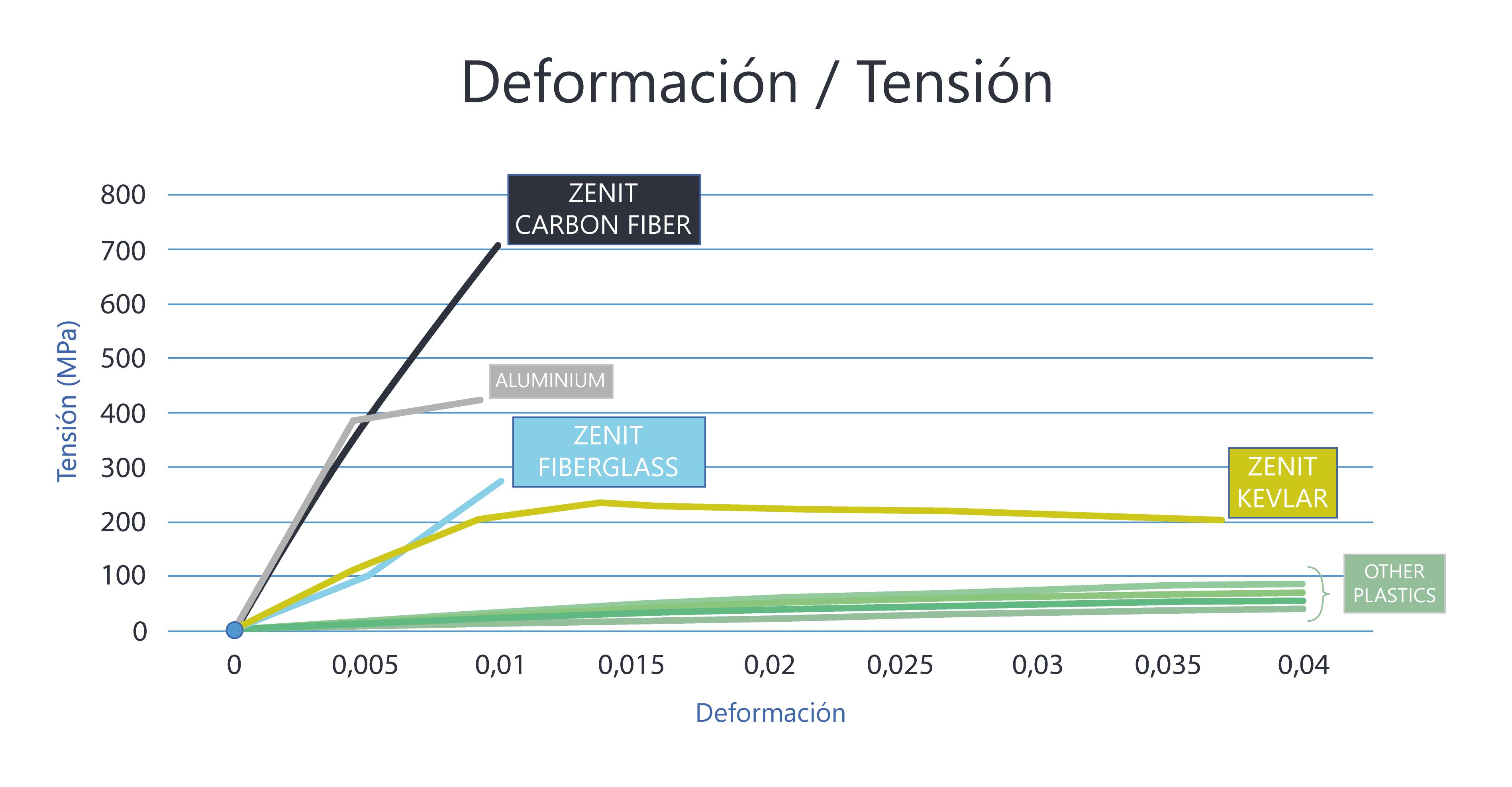 Gráfico Deformación - Tensión.png